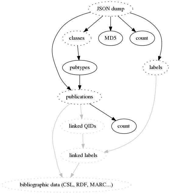 WikiCite data | wikicite-data